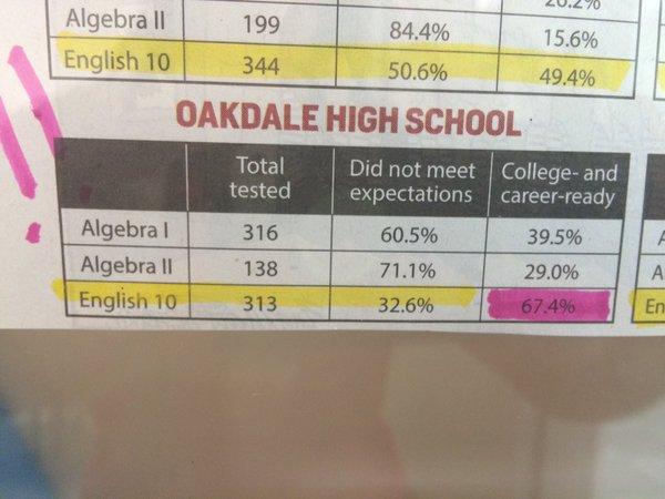 Oakdale PARCC Scores Shock English Department