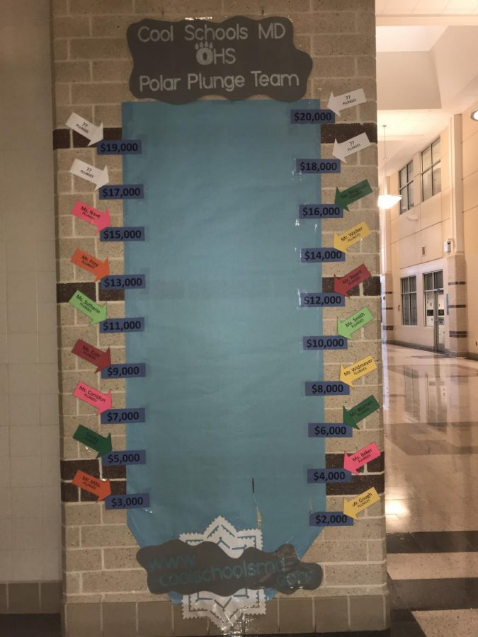 Above is the picture of the donation tracker and the teachers that will participate as money is raised.Antonio