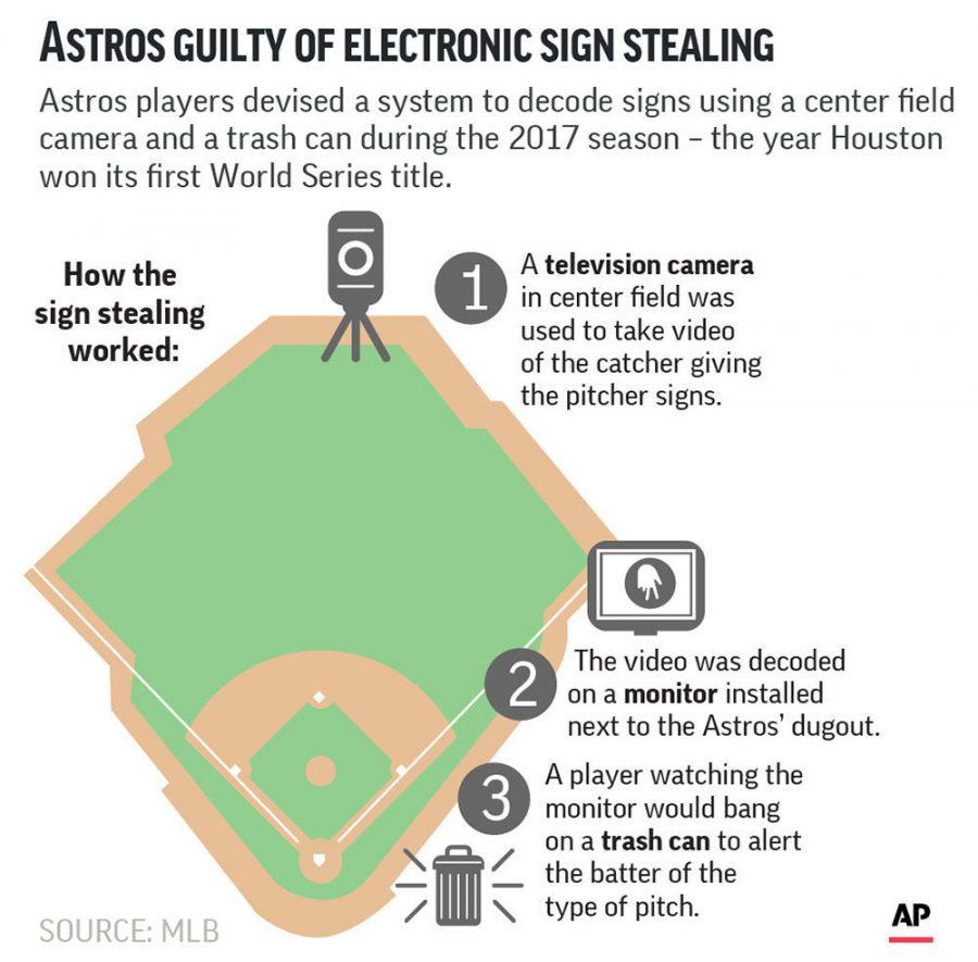 This+shows+how+the+Houston+Astros+had+been+stealing+signs+throughout+the+games.%C2%A0